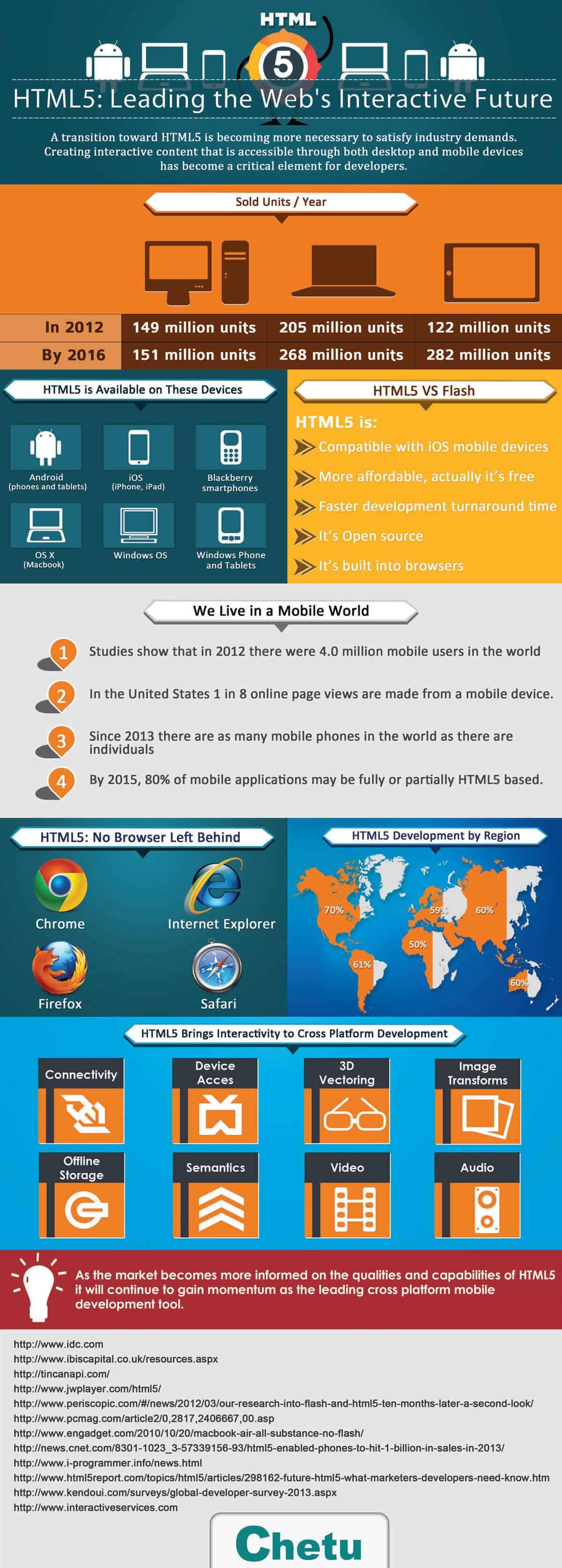 HTML5 Software Development