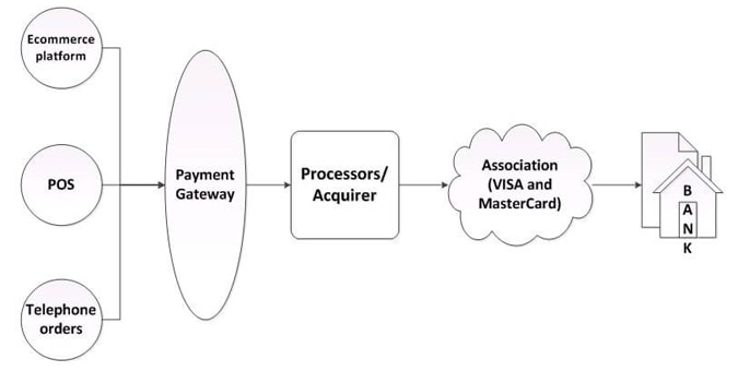 Difference between Payment gateway and payment processor