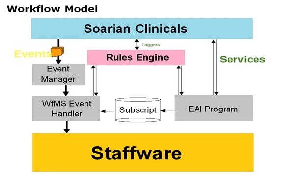 Soarian® Clinical Workflow software solutions