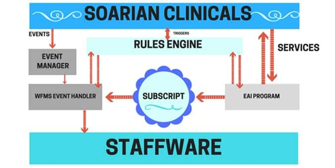 Soarian Clinicals Workflow management for healthcare