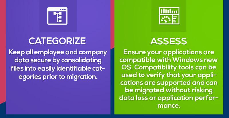 categorize assess