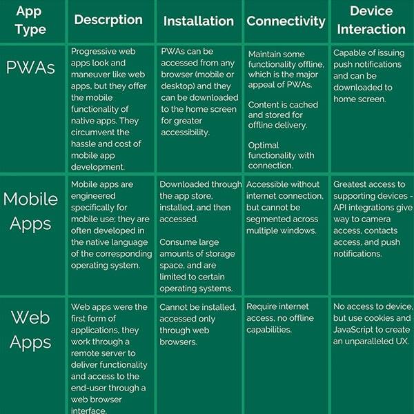 app comparison chart