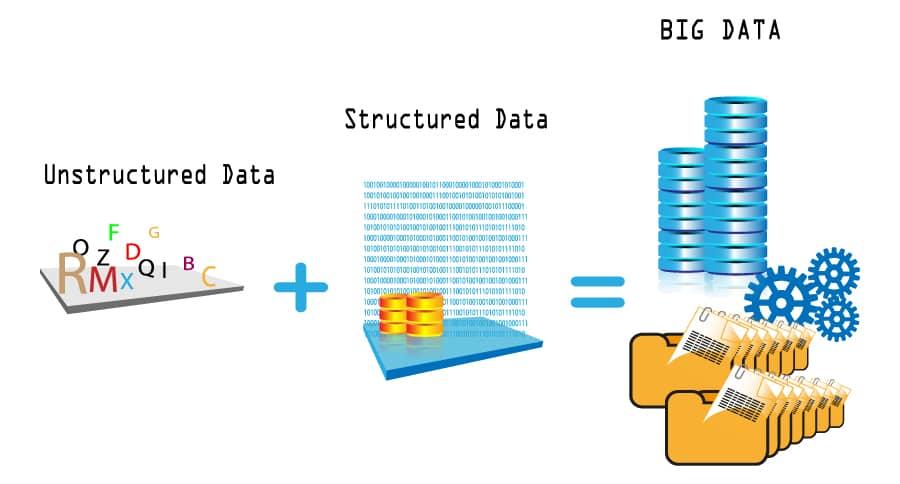 Big data concept unstructured data plus structured data equals big data
