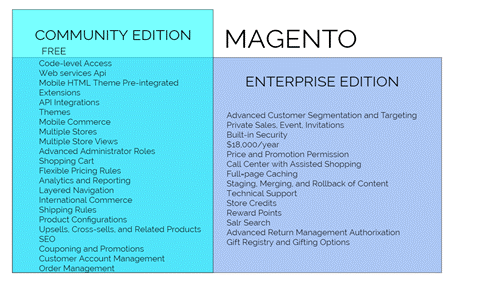 community edition with magento