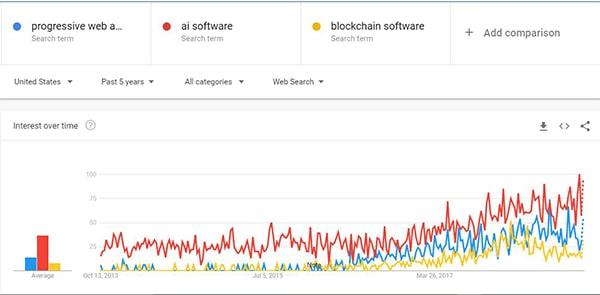comparison of software trends search volume