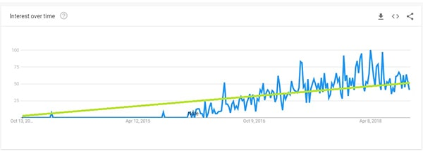 PWA search volume