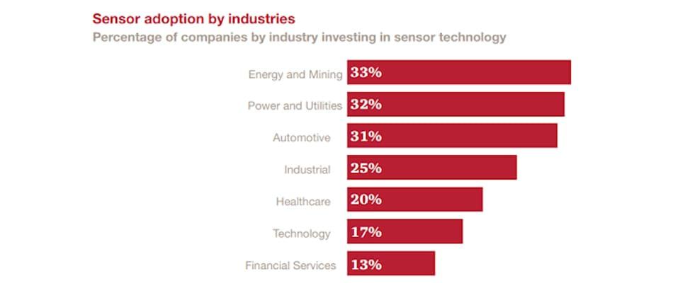 Sensor technology statisitcs