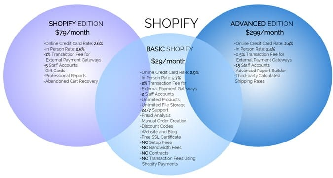 shopify edition