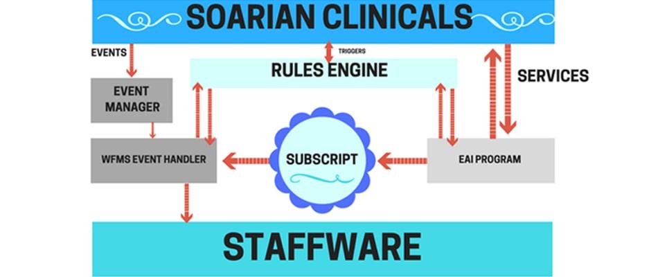 Soarian Clinicals