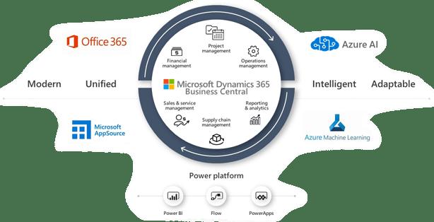 Microsoft Business Centeral