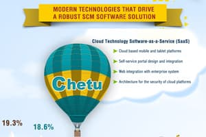 Cloud Based SCM Software Solution