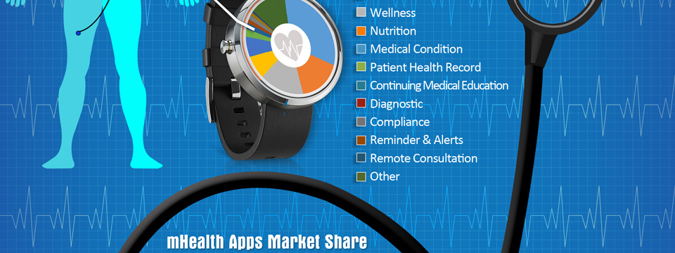 mHealth application development