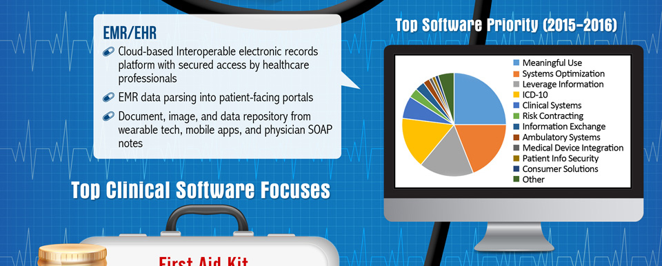 EMR/HER clinical software