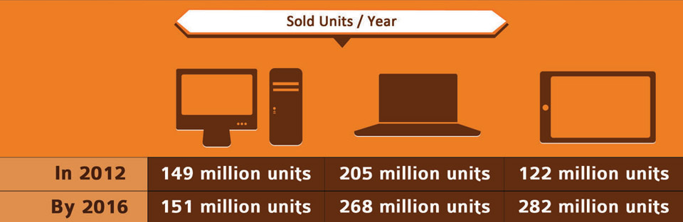HTML 5 Sold Units-year