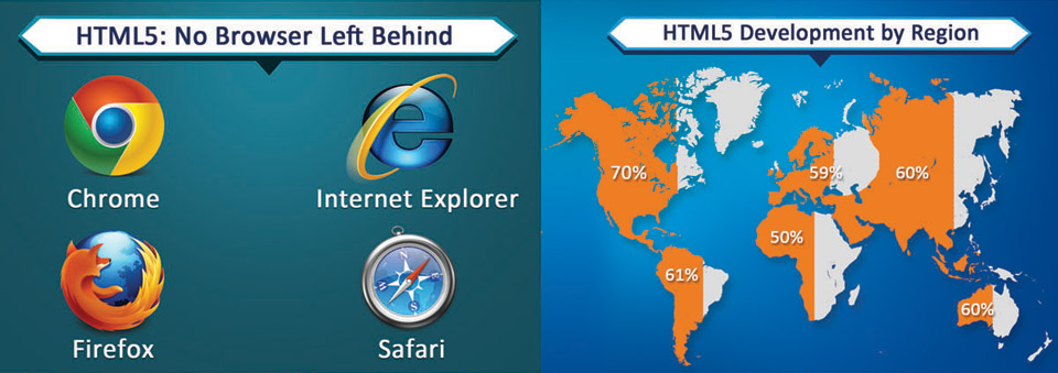 HTML 5 Supports all browser, HTML 5 Development graph in region