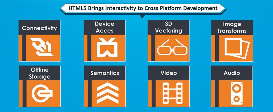 Cross Platform Development with HTML 5.