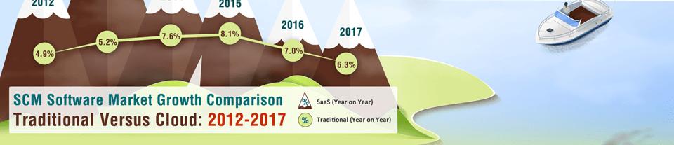 SCM Software Market Growth