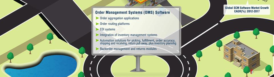 Order Management Software Solutions
