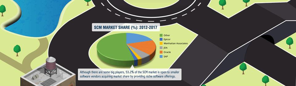 SCM Market Share